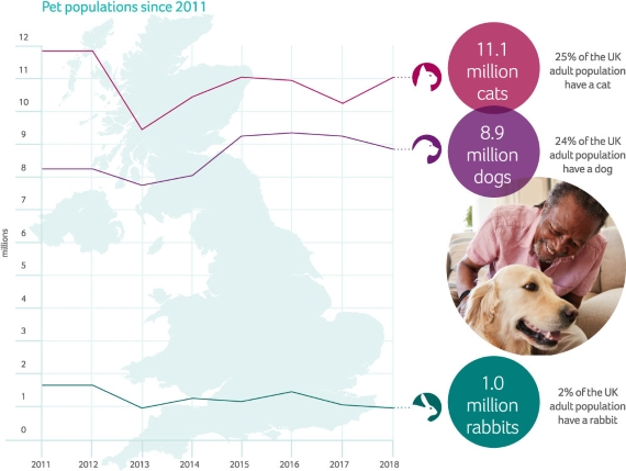 UK pet populations of dogs, cats and rabbits - PDSA