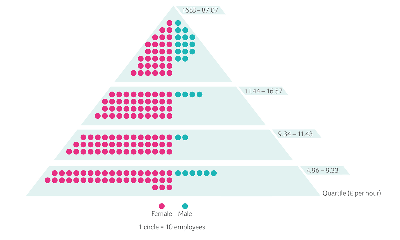 PDSA pay quartile pyramid infographic