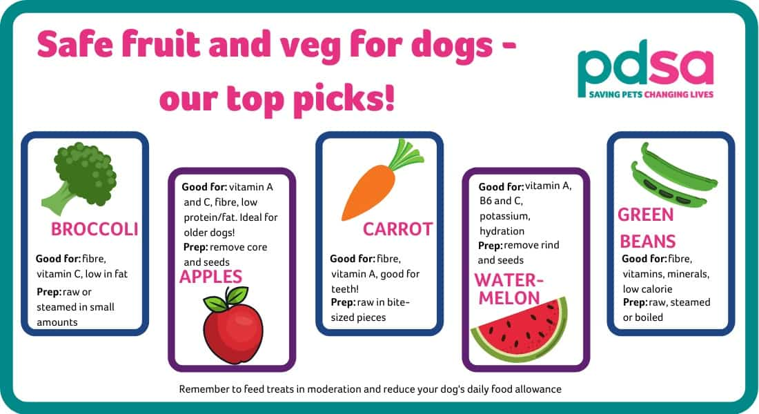 Graphic showing our fruit and veg top picks